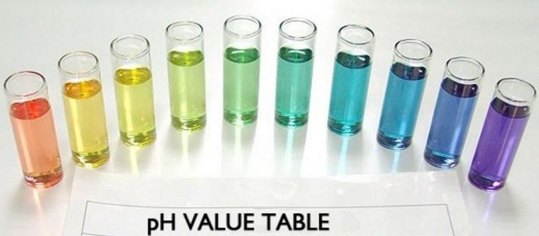Водородный показатель воды – pH